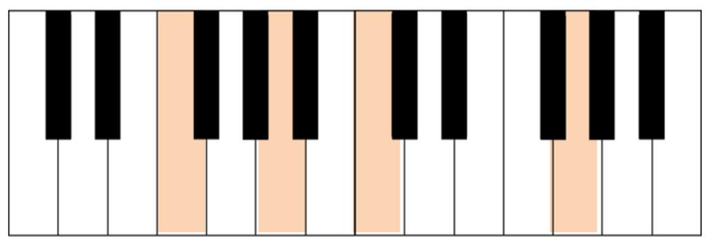 acorde Fadd9 teclado