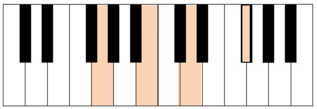 acorde G7M teclado