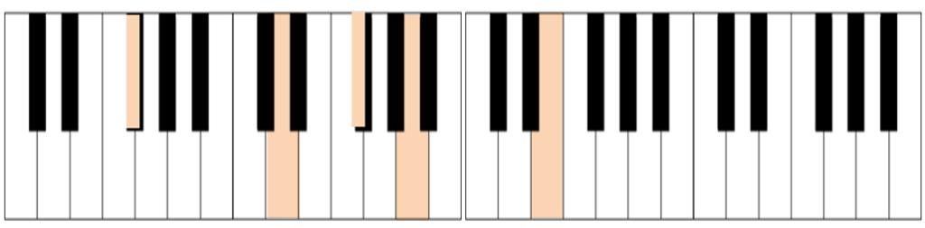 acorde d9/f# teclado
