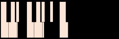 c menor teclado