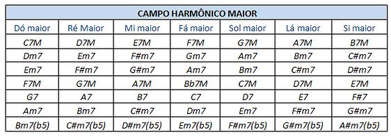 campo harmonico completo