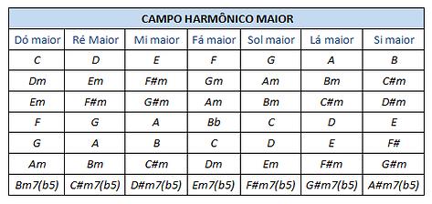campo harmonico formado por triades