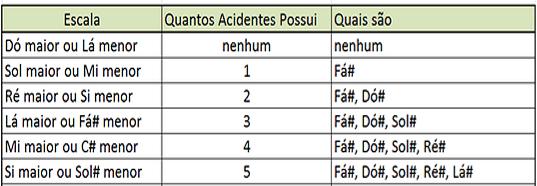 ciclo das quintas e das quartas com acidentes