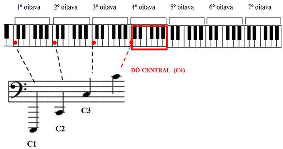 clave de fa no piano