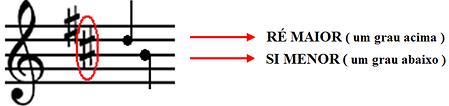 como identificar uma armadura de clave
