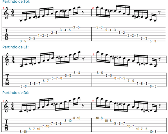 desenhos das escalas blues