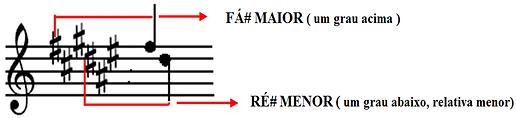 detalhes da armadura de clave