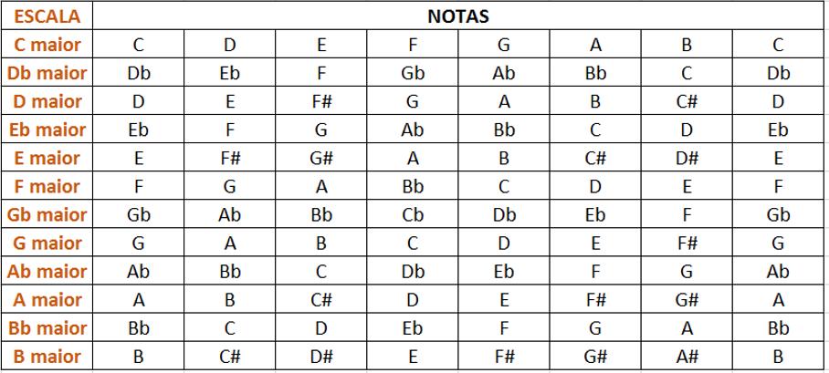 escala maior 12 notas