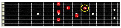 nomenclatura dos acordes