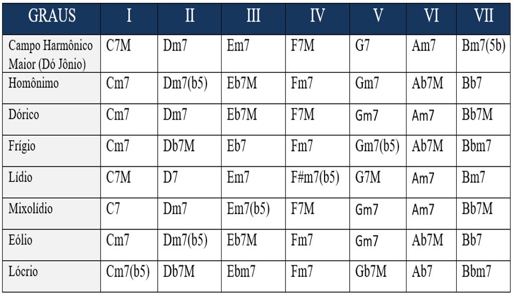 tabela completa modos aem dó