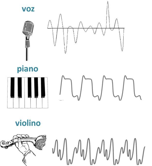 timbre dos instrumentos musicais