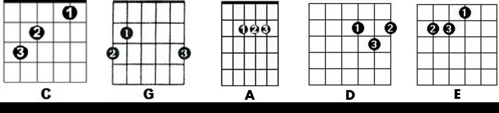 acordes de guitarra maiores
