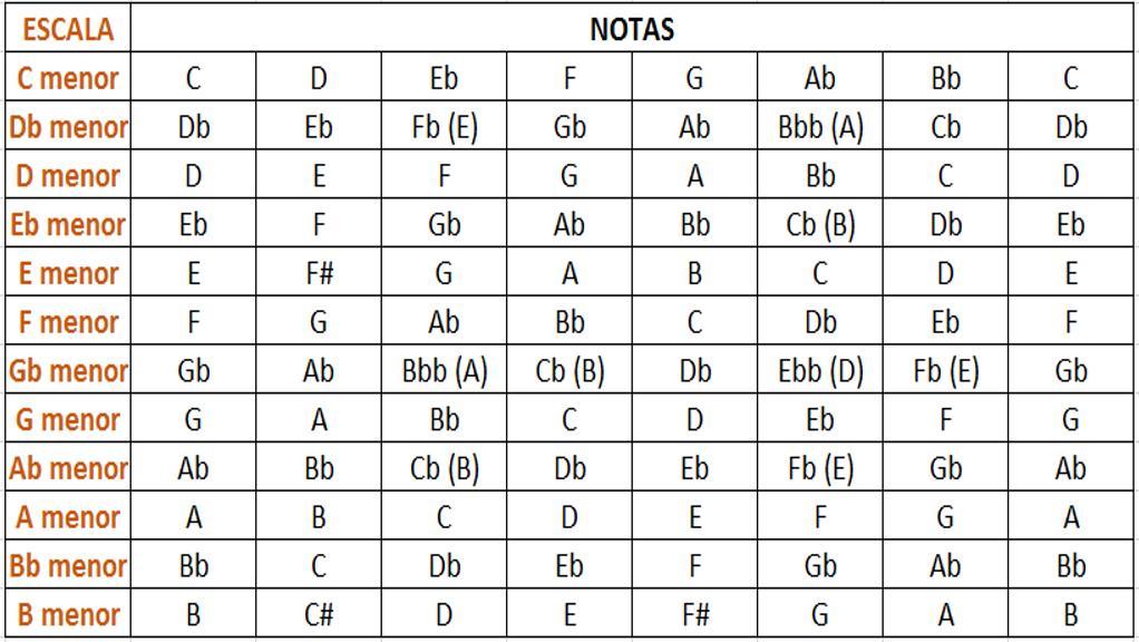 tabela 12 escalas menores naturais completa