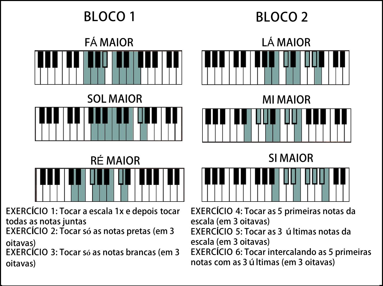 escalas maiores no teclado / piano