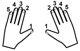 numeracao dos dedos teclado