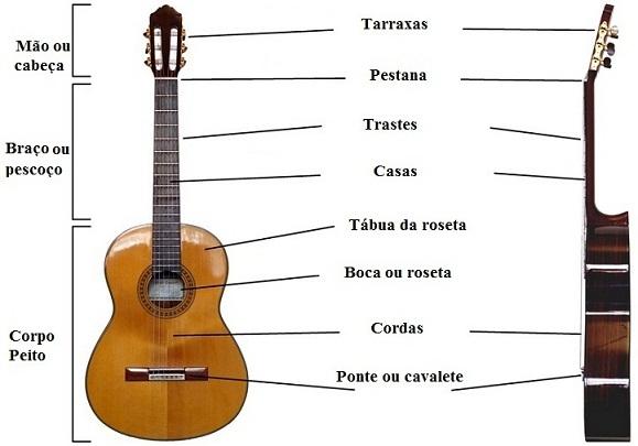 partes do violão