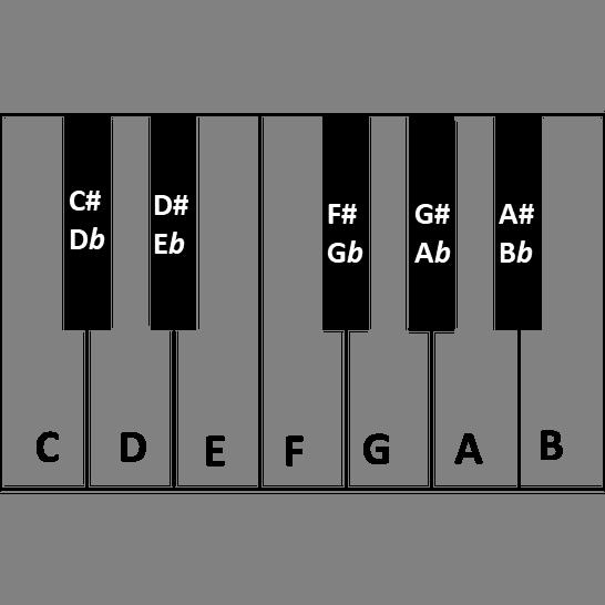 cifras das notas no teclado