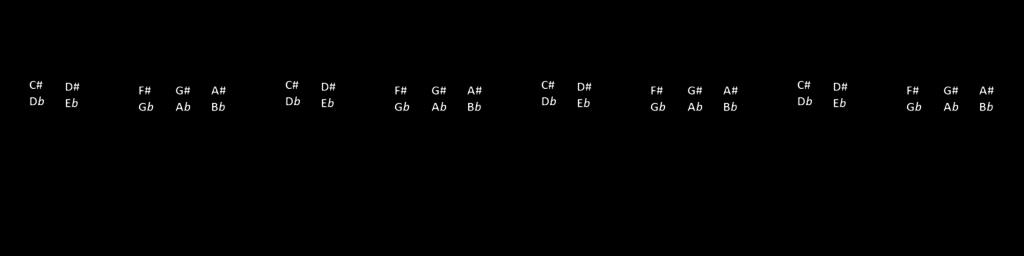 cifras todas as notas teclado
