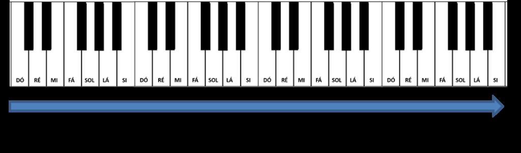 grave agudo teclado