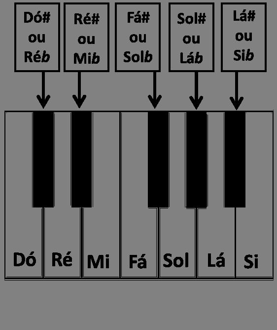 notas pretas teclado