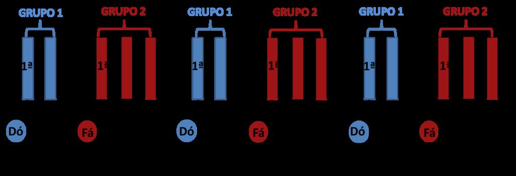 localizacao das notas por grupos