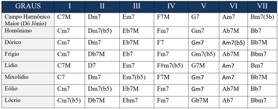 tabela acordes emprestimo modal modos